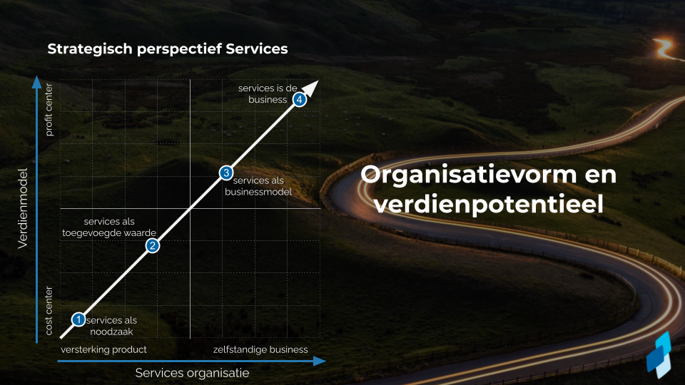 Servitization in one Day